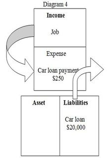 Cash flow pattern when financing a car