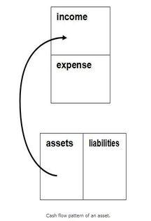 Cash of an Asset