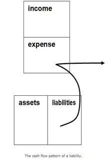 Liability Cash Flow pattern