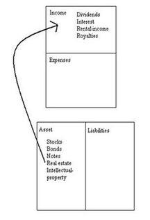 cash flow of an asset