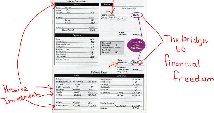 passive income financial statement